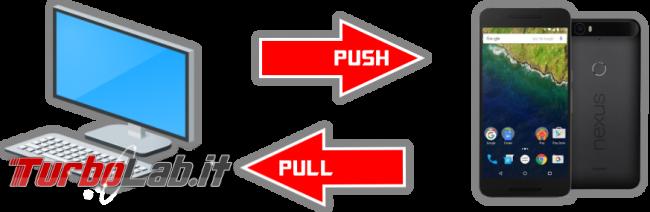 ADB pull push: come copiare file Android PC, quando smartphone non si avvia più - adb push pull spotlight