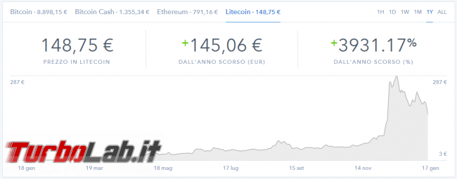 Bitcoin andrà zero oppure è momento giusto comprare? (video)