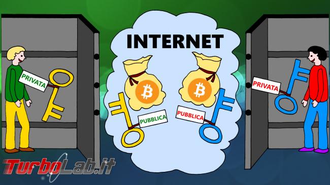 Bitcoin come funziona: spiegazione facile veloce disegni (video) - Bitcoin come funziona disegno 03B