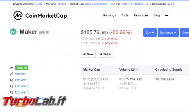 Bitcoin perde metà valore poche ore