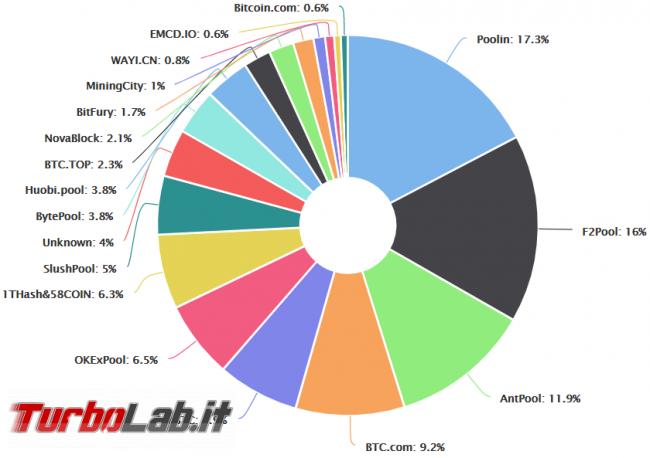 Bitcoin: quanto costa sferrare attacco 51%?
