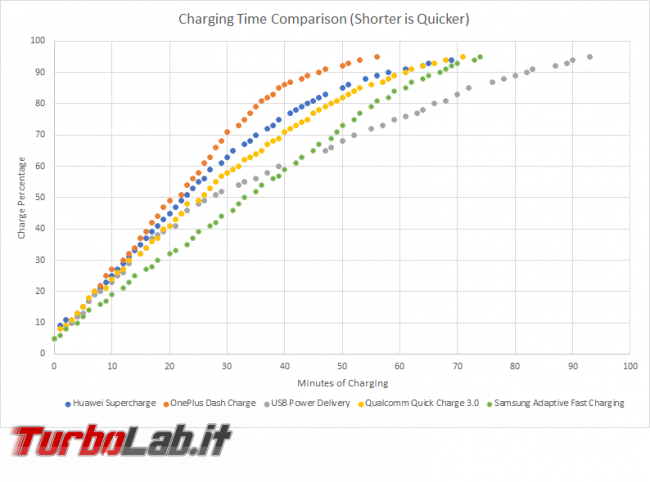 Caricabatterie ricarica smartphone: cosa c'è sapere - Overall-Charging-Time-Comparison