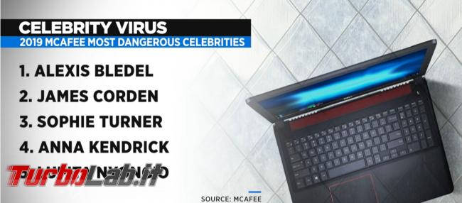 Celebrity virus: celebrità più pericolose cercare Google - FrShot_1571844380