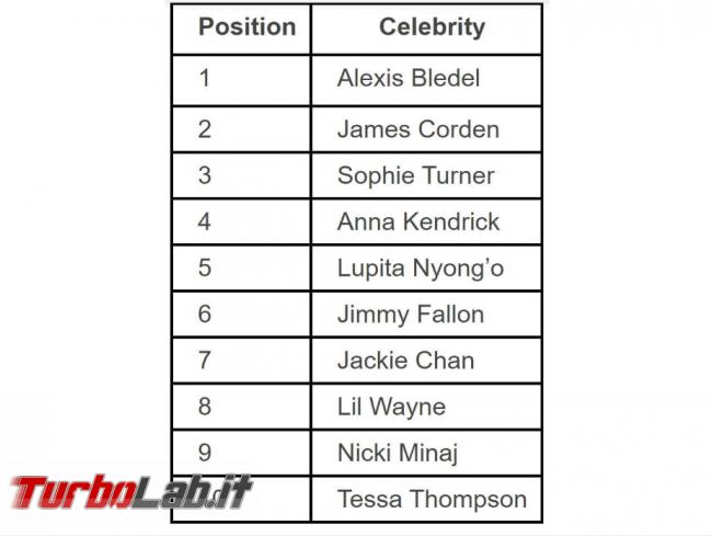 Celebrity virus: celebrità più pericolose cercare Google - FrShot_1571846542
