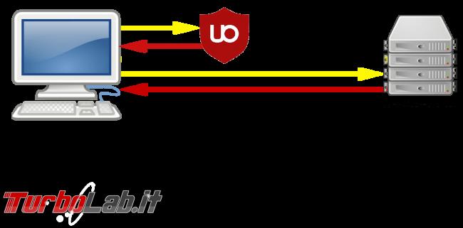 CNAME Cloaking: cos'è come viene utilizzato tracciarti proporti pubblicità nonostante AdBlock