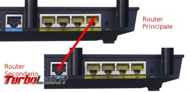 Collegare due router cascata superare limiti router proprietari - Connessione LAN-WAN
