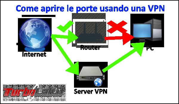 Come aprire porte qualsiasi connessione usando VPN