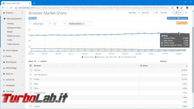 Come capire se criptovaluta, ICO/IEO/STO è buona schivare truffe: framework TurboLab.it (7 segnali) - browser market share