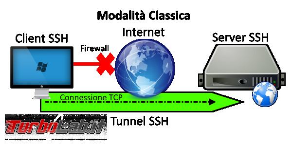 Come fare tunnel SSH Windows 10 - ssh_tunnel_classico