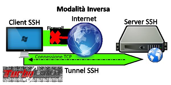 Come fare tunnel SSH Windows 10 - ssh_tunnel_inverso