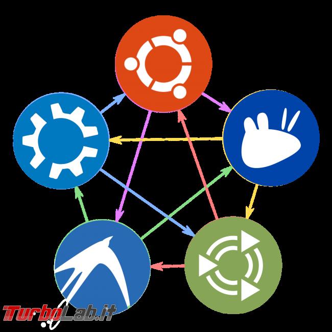 Come passare facilmente Ubuntu Kubuntu, Xubuntu, Lubuntu, Ubuntu Mate, Ubuntu Studio, Budgie Ubuntu viceversa