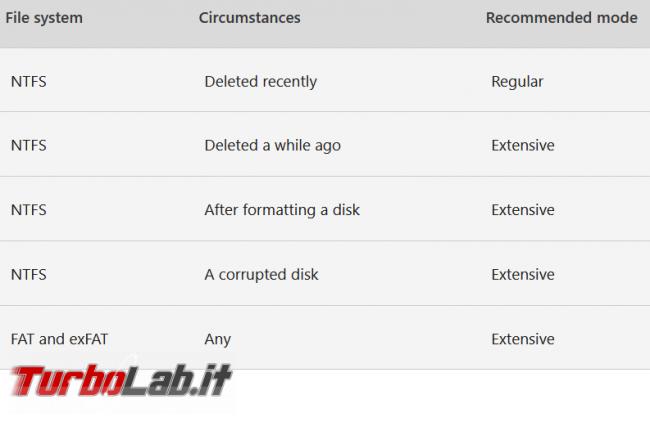 Come recuperare file cancellati Windows File Recovery