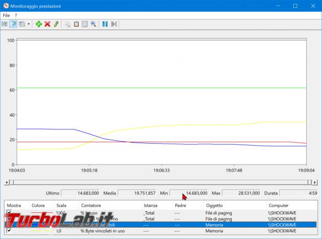 Come registrare consumo RAM PC / notebook Windows 10 (log uso RAM) - zShotVM_1555435355