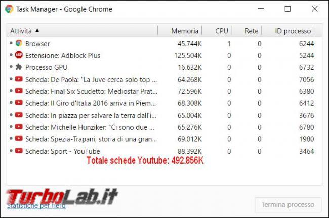 Come ridurre consumo RAM Chrome quando aprite tante schede stesso sito