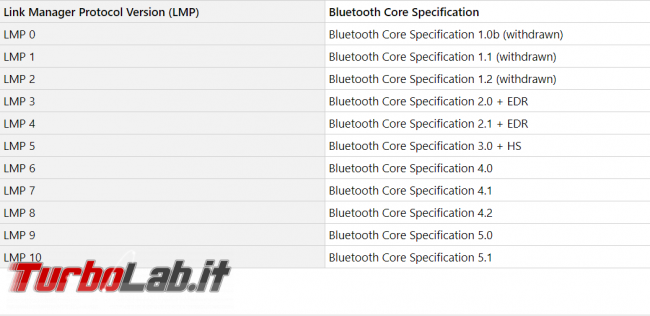 Come scoprire versione Bluetooth PC Windows 10 - FrShot_1572366684