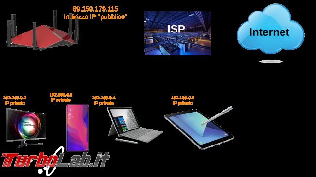 Connessione Internet indirizzo IP privato (doppio NAT). Significato, differenze IP pubblico/privato, spiegazione problemi - diagramma rete network home router lan isp