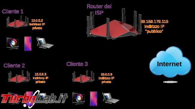 Connessione Internet indirizzo IP privato (doppio NAT). Significato, differenze IP pubblico/privato, spiegazione problemi - diagramma rete network home router lan isp nat