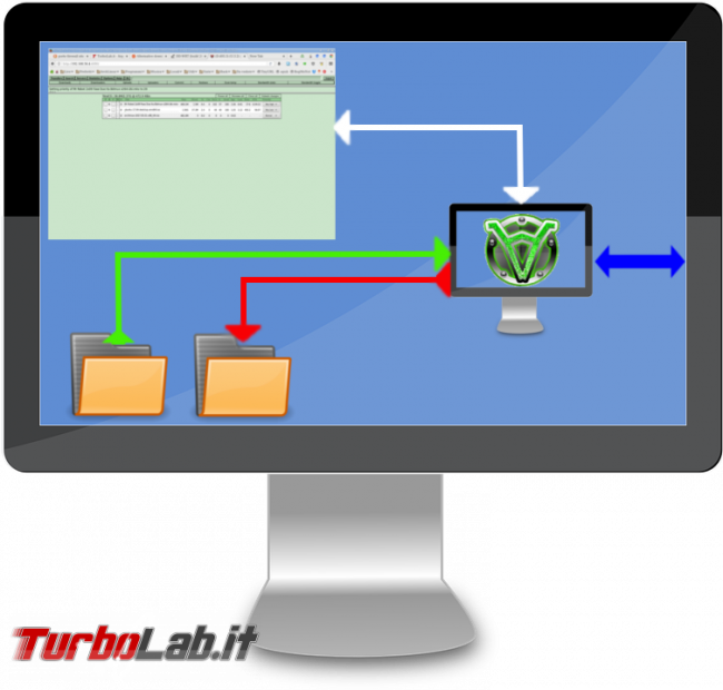 Creiamo client peer-to-peer multirete macchina virtuale