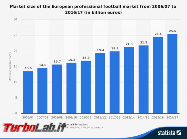 criptovaluta guadagnare rivoluzionando calcio? Recensione 433 Token (video) - revenue calcio europeo