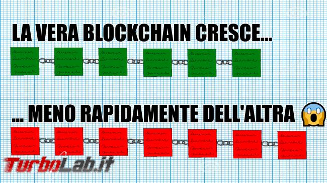 Criptovalute, attacco 51% cos'è: significato, spiegazione facile, conseguenze (video) - blockchain ostile fork takeover