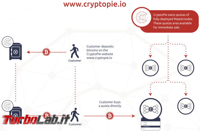 CryptoPie è servizio guadagnare MasterNode condivisi (video recensione)