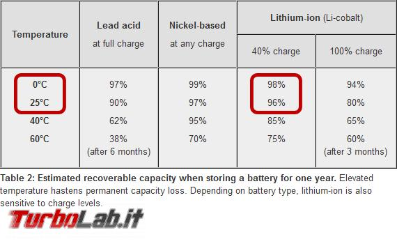 Dieci miti sfatare batterie ioni litio - zero degrees lithium batteries