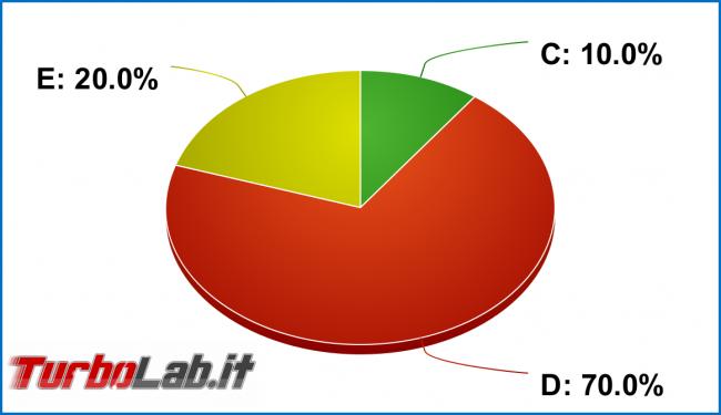 Disco non inizializzato: come inizializzare disco fisso / SSD Windows (MBR/GPT) - grafico diagramma partizionamento disco