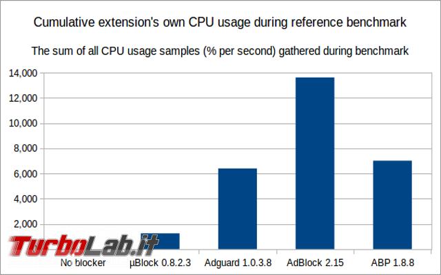 File hosts contro estensioni block: qual è metodo migliore? confronto, pro contro due tecnologie - ublock-origin-cpu-usage-overall-chart