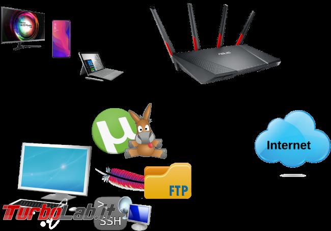 Guida: come aprire porte TCP/UDP router ASUS torrent, eMule, Desktop remoto, VNC, VPN, ... (video) - diagramma nat apertura porte router