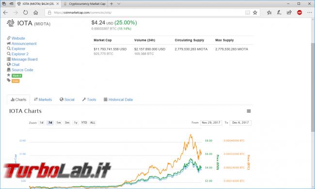 [guida] Come comprare IOTA (MIOTA), criptovaluta futuro: mercato, prezzo procedura pratica