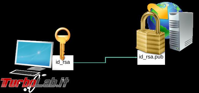 [guida] Come creare chiave SSH PC Windows, Linux, Mac accedere server senza password - diagram ssh key rsa