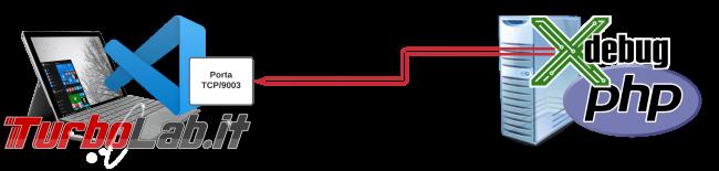 Guida Xdebug phpStorm: installazione, configurazione, breakpoint ed esecuzione step - Guida Definitiva debug PHP