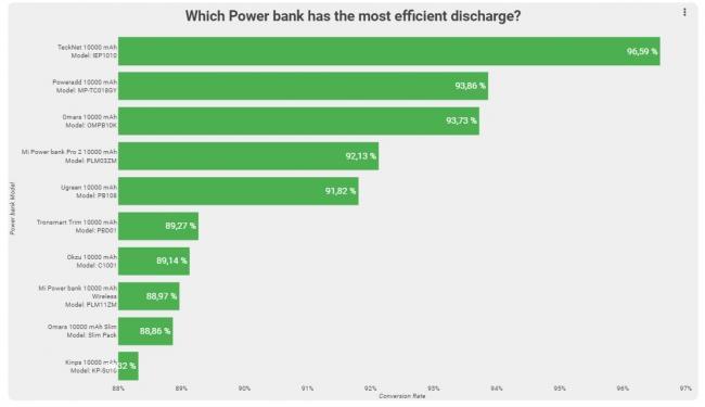 Hai bisogno power bank? Ecco qui alcuni consigli! - efficienza energetica power bank test pb20