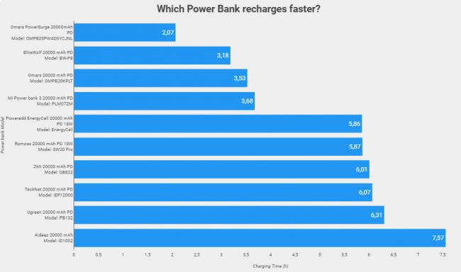 Hai bisogno power bank? Ecco qui alcuni consigli! - tempi di ricarica power bank ricarica rapida pd 14W pb20