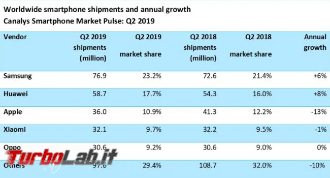 Huawei: calano vendite estero, bilancio è positivo - Annotazione 2019-07-31 145217
