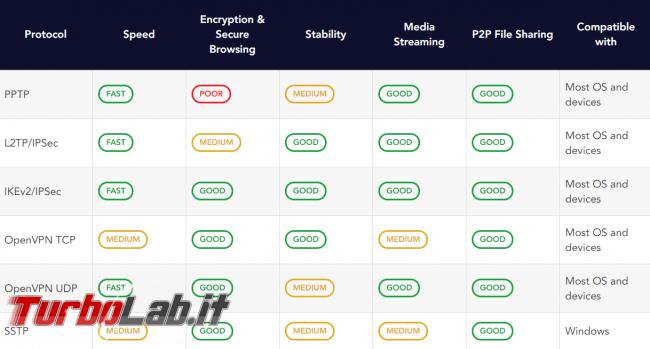 Impressioni prova PureVPN: velocità sicurezza buon servizio VPN anonimo, BitTorrent - FrShot_1570721903