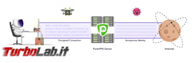 Impressioni prova PureVPN: velocità sicurezza buon servizio VPN anonimo, BitTorrent - FrShot_1570723054