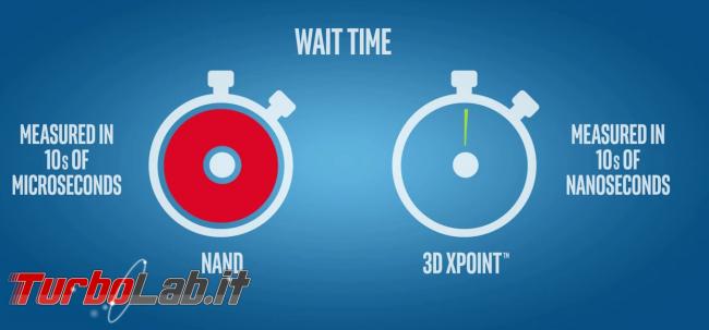 Intel Optane, spiegazione semplice - cosa significa, cosa sono 3D XPoint QuantX perché renderanno obsoleti SSD RAM
