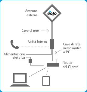 Internet veloce fuori città (alternativa senza L): esperienza EOLO