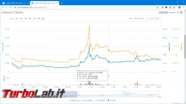 Litecoin halving 2019: cosa devo fare? Significato, spiegazione, conseguenze prezzo (video) - litecoin halving 2015 price chart