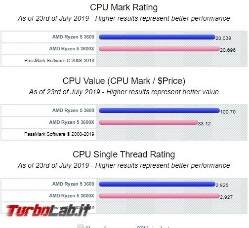 Meglio Ryzen 3600 oppure 3600X? Quali differenze? Qual è migliore CPU scegliere? - Mobile_zShot_1563914194