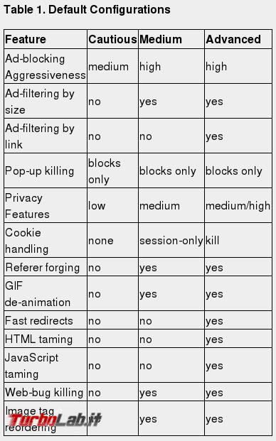 Meno pubblicità più privacy: Guida completa Privoxy (Windows/Mac/Linux) - defaultconfiguration