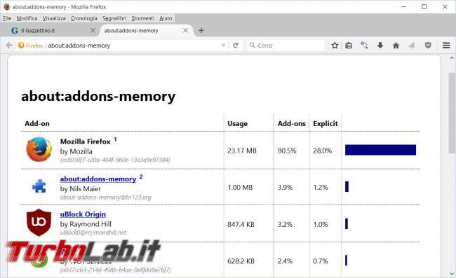 miglior alternativa Adblock Chrome/Firefox: uBlock Origin blocca pubblicità consuma poca memoria