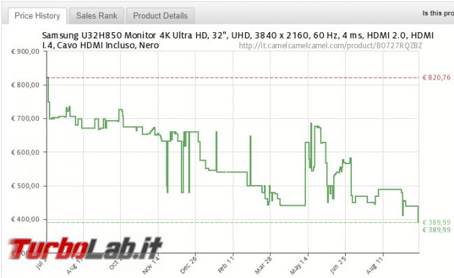 """miglior monitor 32"""" 4K UHD è sconto 44% Amazon"""
