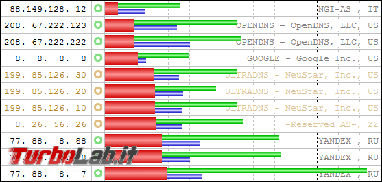 migliori server DNS alternativi navigare velocemente sbloccare siti censurati