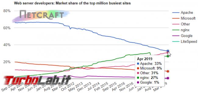 Nginx è ora web server più usato - Mobile_zShot_1555969658