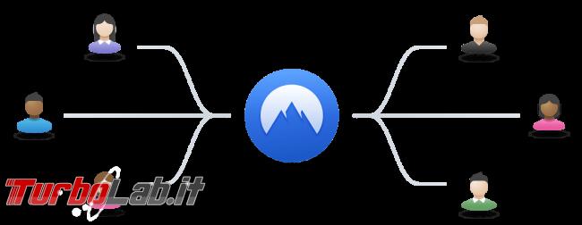 NordVPN è servizio VPN anonimo affidabile - Recensione prova