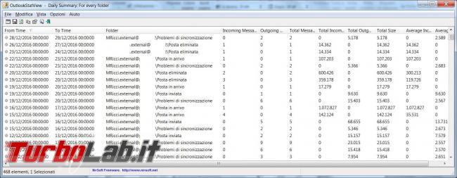 OutlookStatView crea statistiche posta Microsoft Outlook