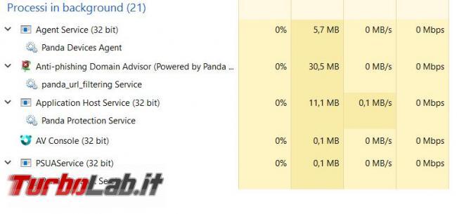 Panda Free Antivirus messo prova TurboLab.it