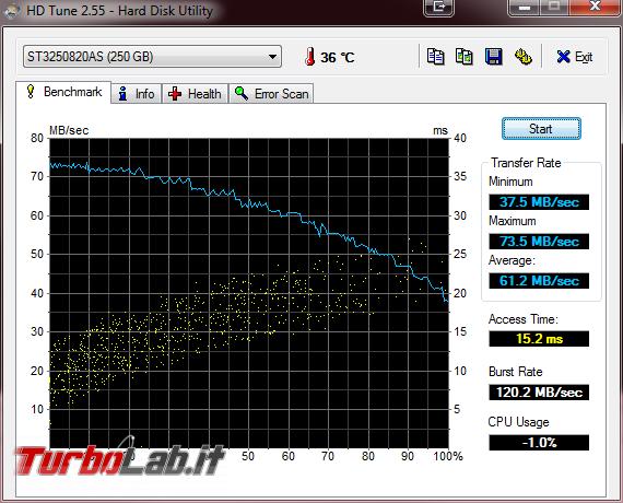 Quale è velocità reale disco fisso SATA (MB/s)? - hd tune velocità rallenta